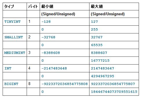 MySQL数値タイプの長さ