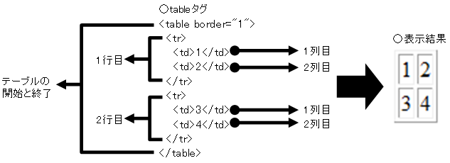 tableタグの構造
